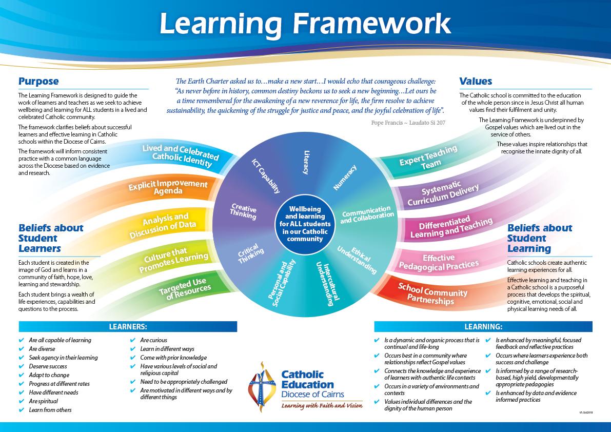 Learning Framework 1
